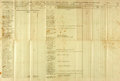 """Miscellaneous:Ephemera, Muster Roll for the 23rd Maine Infantry. Two partially-printedpages, 30.75"""" x 21"""". The roll spans the dates September 10 th..."""