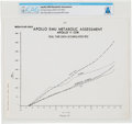 "Explorers:Space Exploration, Apollo 11: Neil Armstrong's ""Apollo EMU [Extravehicular Mobility Unit] Metabolic Assessment"" Graph Directly From The Armst..."