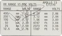 """Apollo 13 Flown """"RR Range vs AGC Volts"""" Cue Card Directly from the Personal Collection of Mission Commander Ja..."""