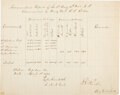 Autographs:Military Figures, Confederate General Robert E. Rodes Document Signed....