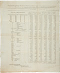 "Miscellaneous:Broadside, Imprint: 1802 Treasury Department Statement. One page, 13.5"" x 16"",n.p., January 5, 1802, a ""Statement, exhibiting the am..."